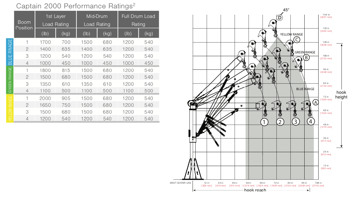 Captain 2000 Performance Chart