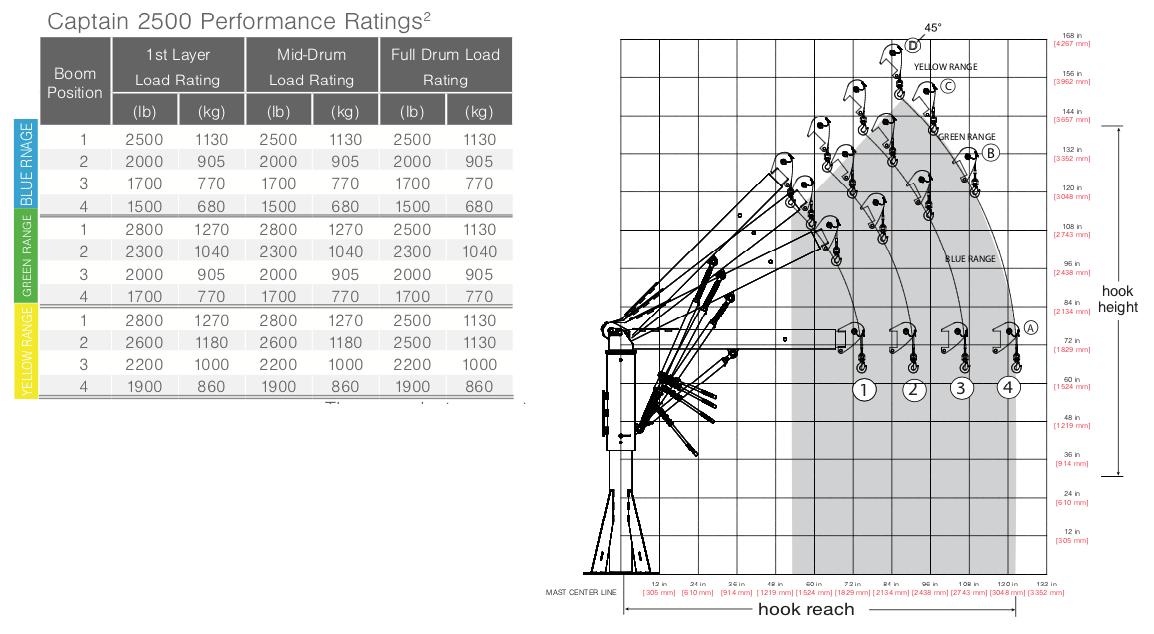 Captain 2500 Performance Chart