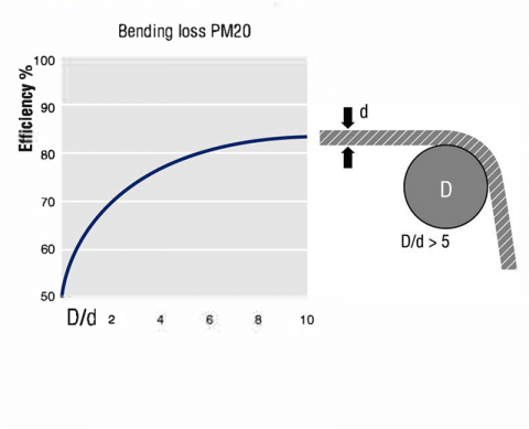Static-Bending Chart